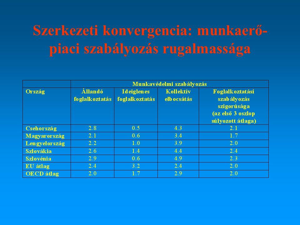 Szerkezeti konvergencia: munkaerő- piaci szabályozás rugalmassága