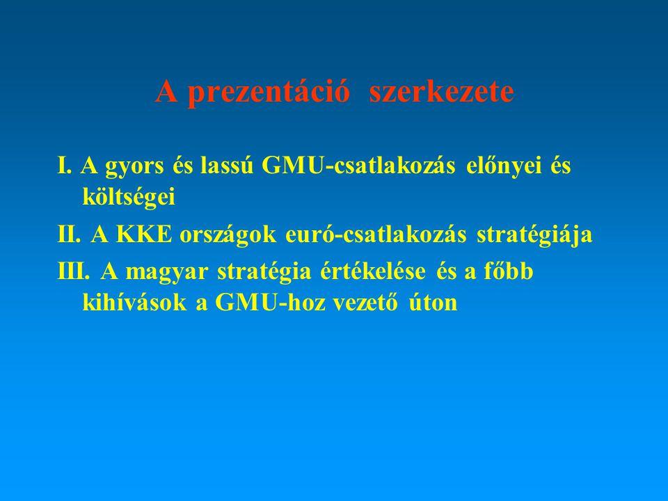 A prezentáció szerkezete I. A gyors és lassú GMU-csatlakozás előnyei és költségei II. A KKE országok euró-csatlakozás stratégiája III. A magyar straté
