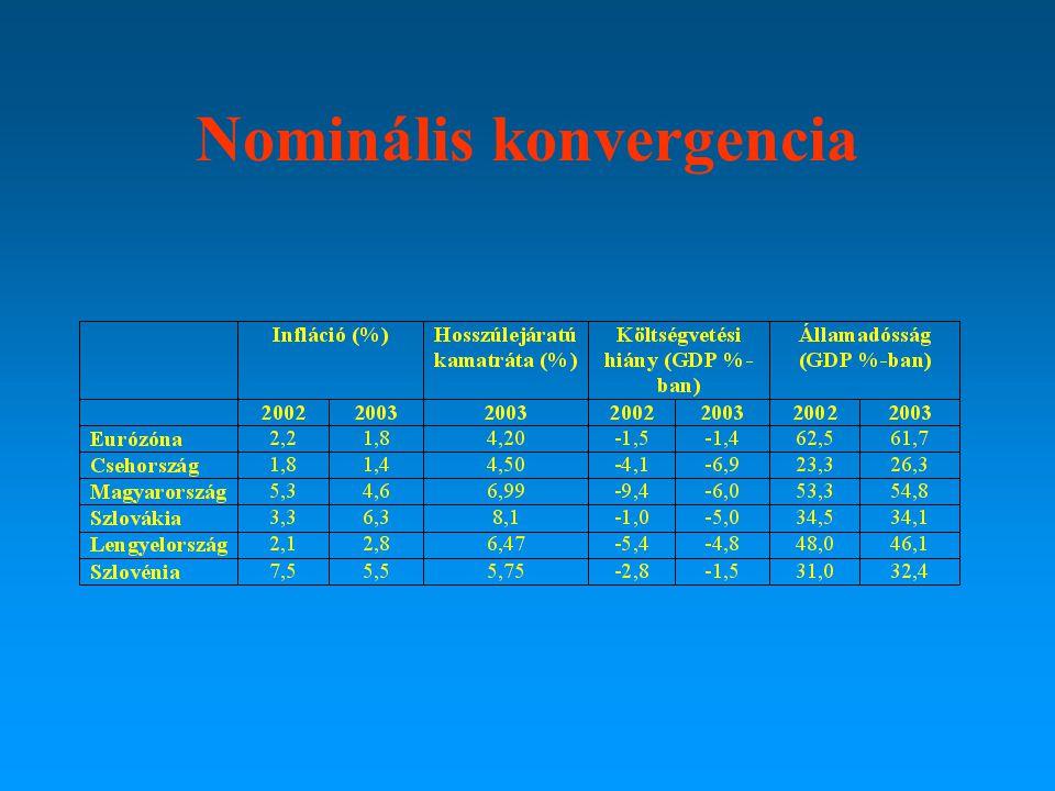 Szerkezeti konvergencia: a kereskedelem mutatói