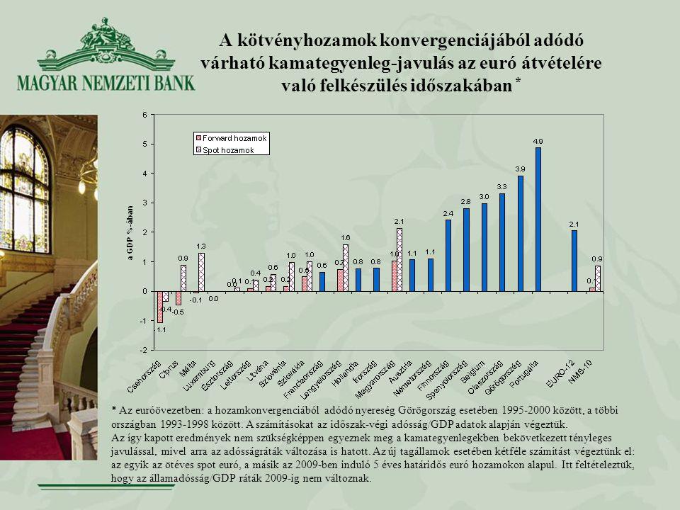 A kötvényhozamok konvergenciájából adódó várható kamategyenleg-javulás az euró átvételére való felkészülés időszakában * * Az euróövezetben: a hozamkonvergenciából adódó nyereség Görögország esetében 1995-2000 között, a többi országban 1993-1998 között.