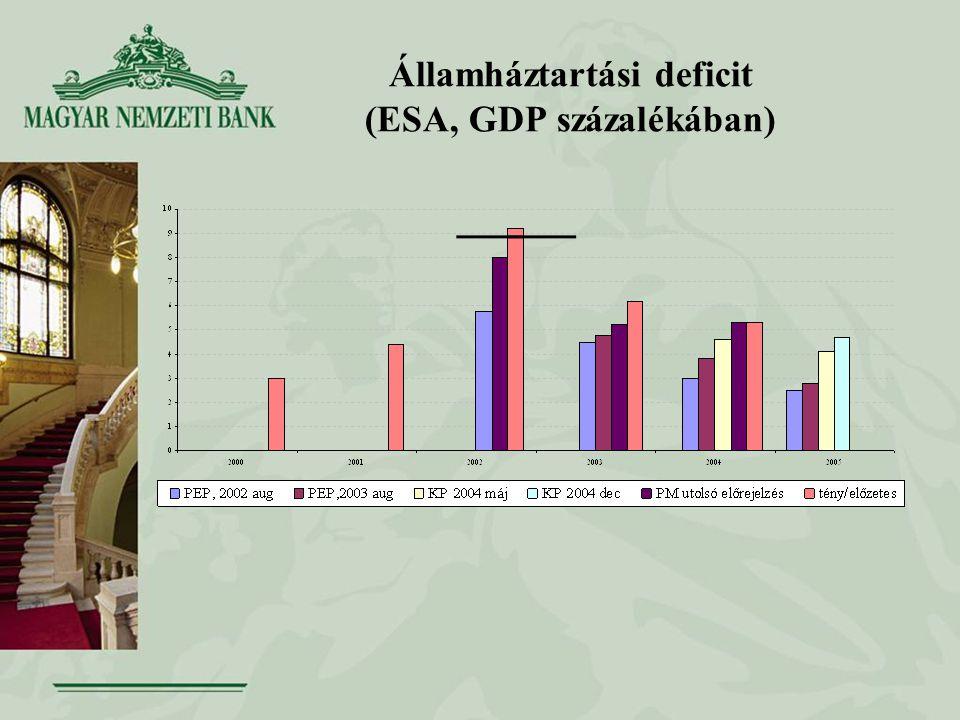 Államháztartási deficit (ESA, GDP százalékában)