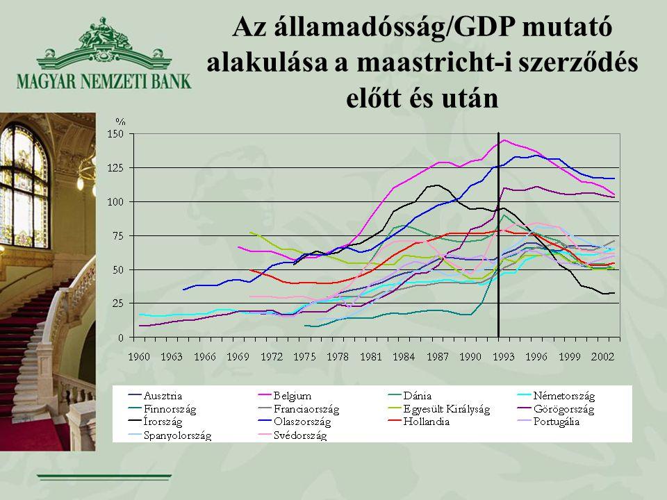 Az államadósság/GDP mutató alakulása a maastricht-i szerződés előtt és után