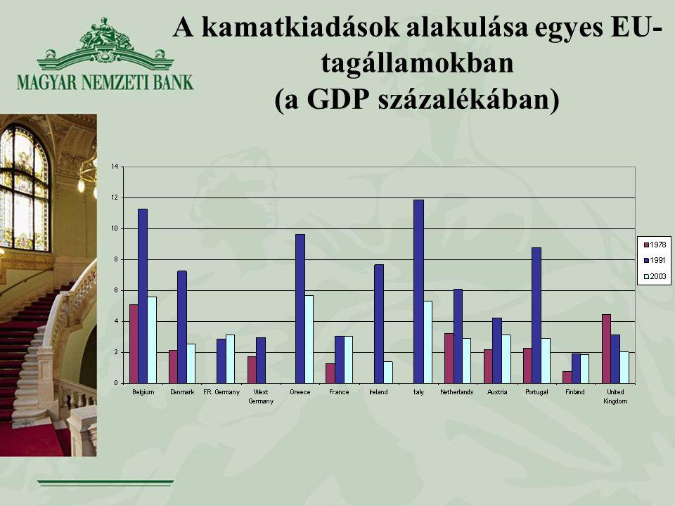 A kamatkiadások alakulása egyes EU- tagállamokban (a GDP százalékában)