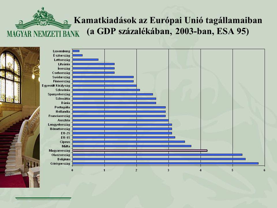 Kamatkiadások az Európai Unió tagállamaiban (a GDP százalékában, 2003-ban, ESA 95)