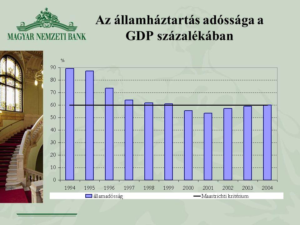 Az államháztartás adóssága a GDP százalékában
