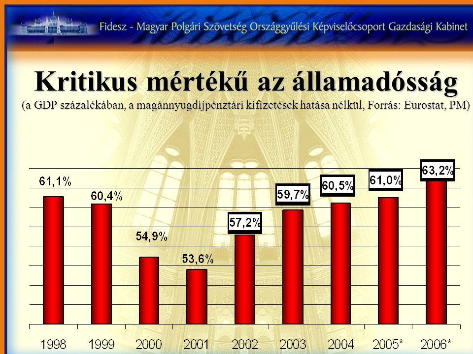 Kritikus mértékű az államadósság (a GDP százalékában, a magánnyugdíjpénztári kifizetések hatása nélkül, Forrás: Eurostat, PM)