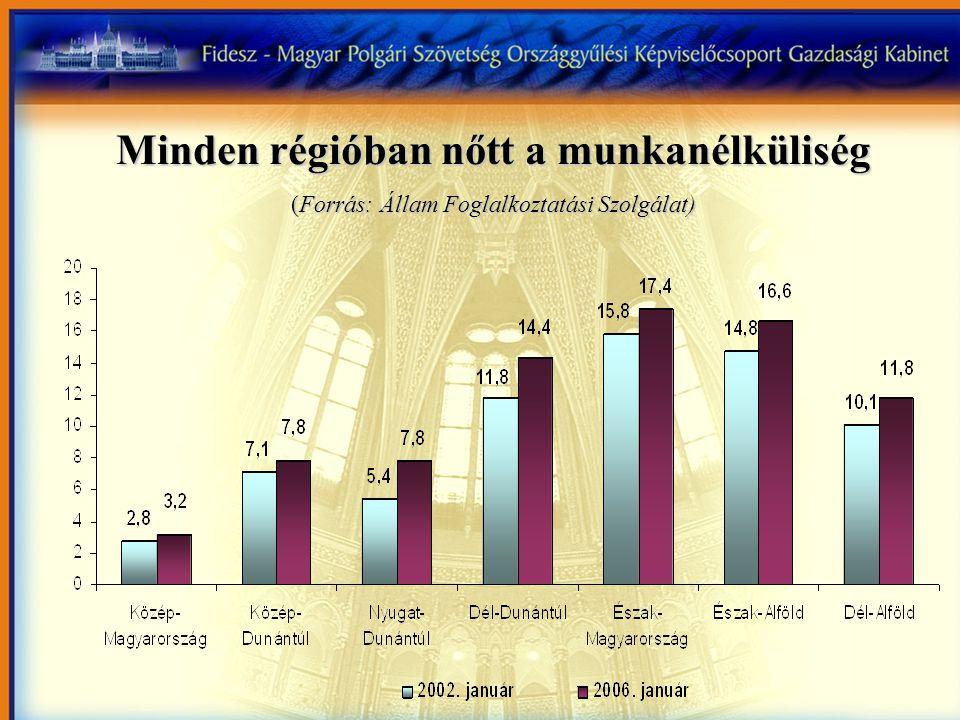 Minden régióban nőtt a munkanélküliség (Forrás: Állam Foglalkoztatási Szolgálat)