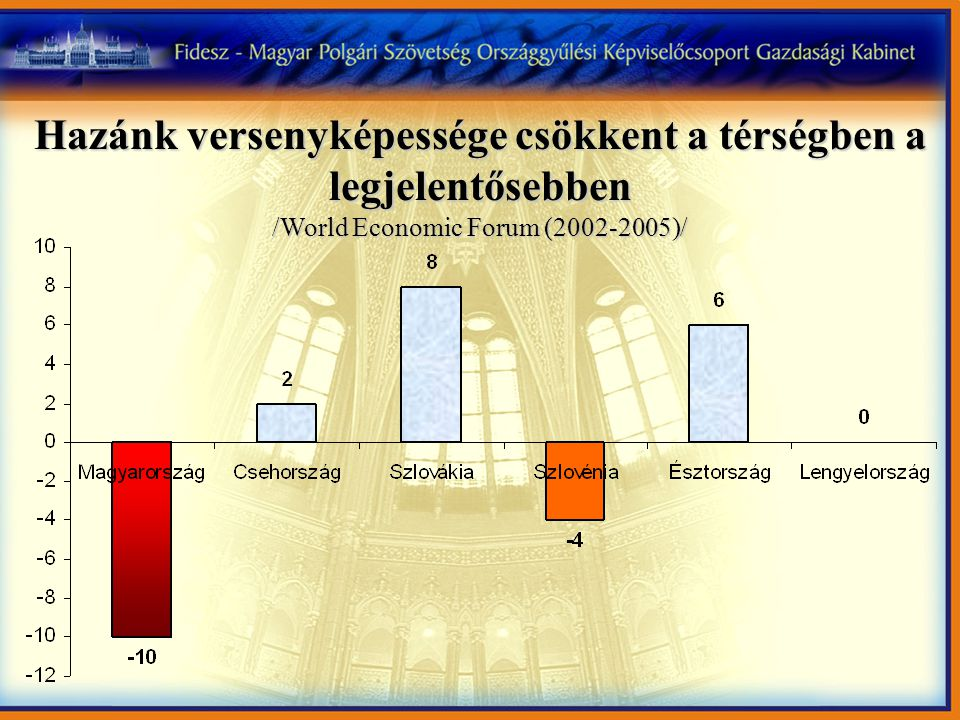 Hazánk versenyképessége csökkent a térségben a legjelentősebben /World Economic Forum (2002-2005)/