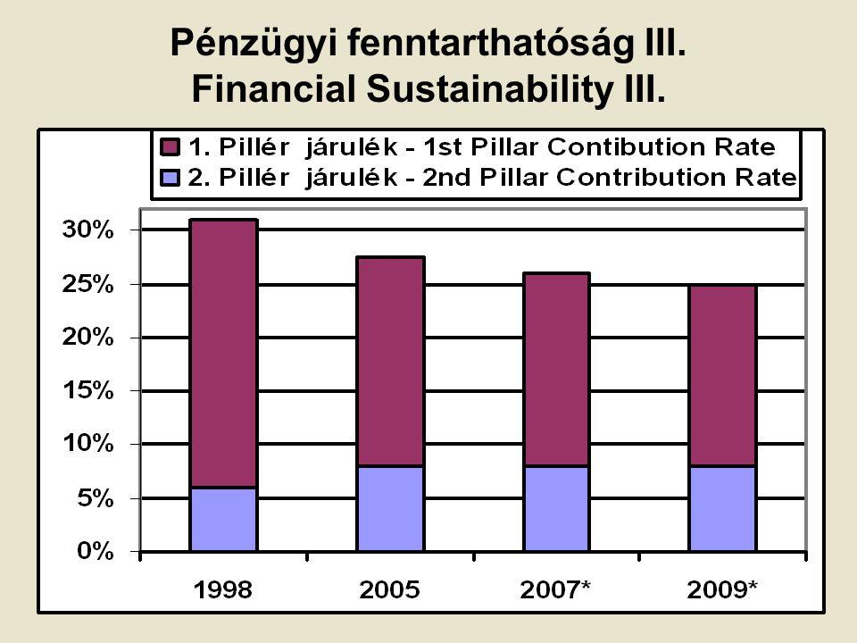 Pénzügyi fenntarthatóság III. Financial Sustainability III.