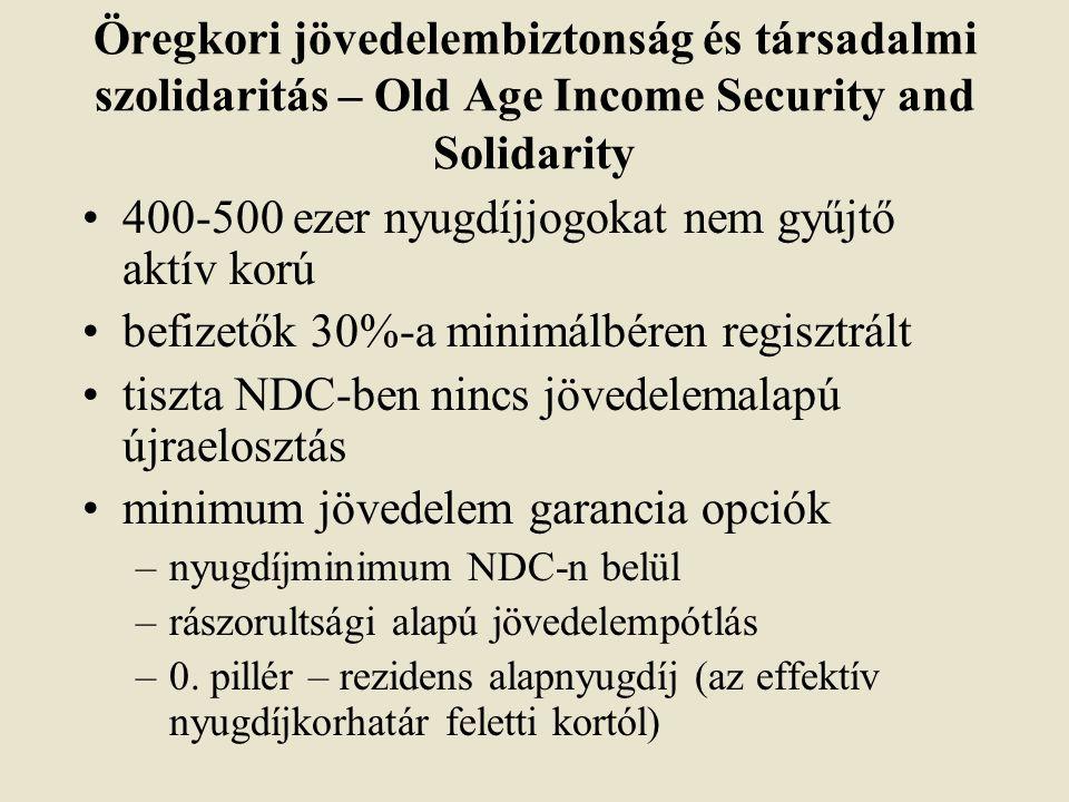Öregkori jövedelembiztonság és társadalmi szolidaritás – Old Age Income Security and Solidarity 400-500 ezer nyugdíjjogokat nem gyűjtő aktív korú befizetők 30%-a minimálbéren regisztrált tiszta NDC-ben nincs jövedelemalapú újraelosztás minimum jövedelem garancia opciók –nyugdíjminimum NDC-n belül –rászorultsági alapú jövedelempótlás –0.