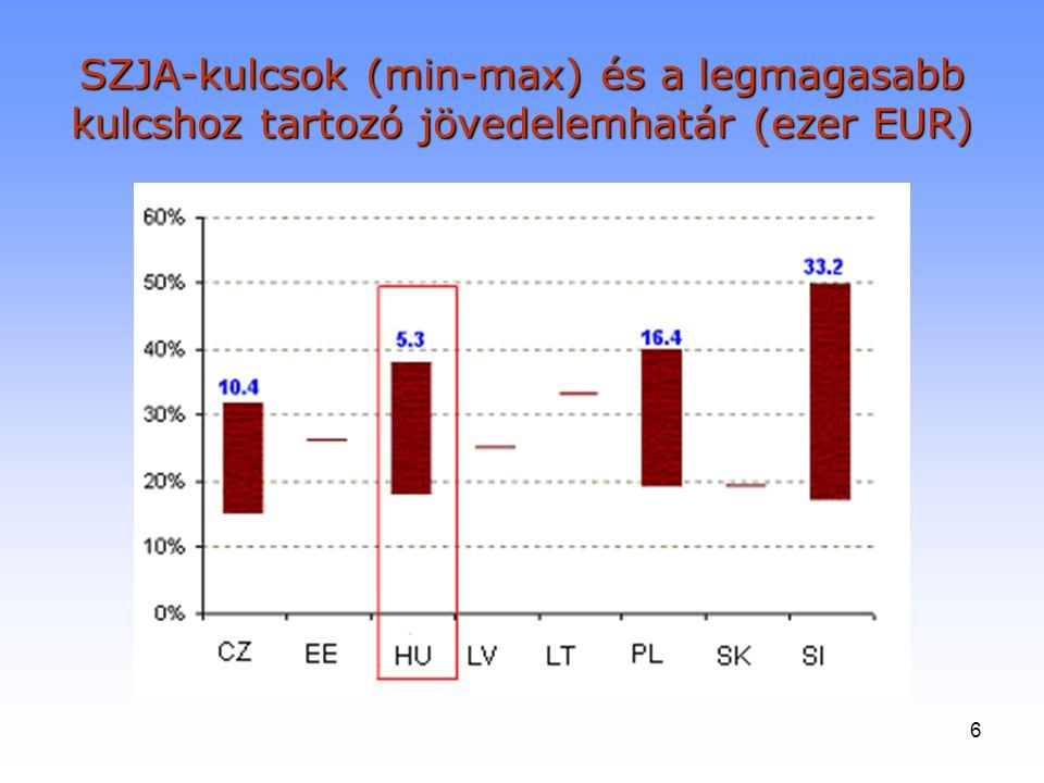 6 SZJA-kulcsok (min-max) és a legmagasabb kulcshoz tartozó jövedelemhatár (ezer EUR)