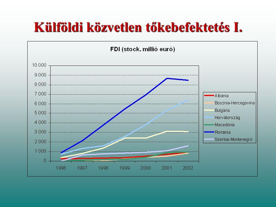 Külföldi közvetlen tőkebefektetés I.