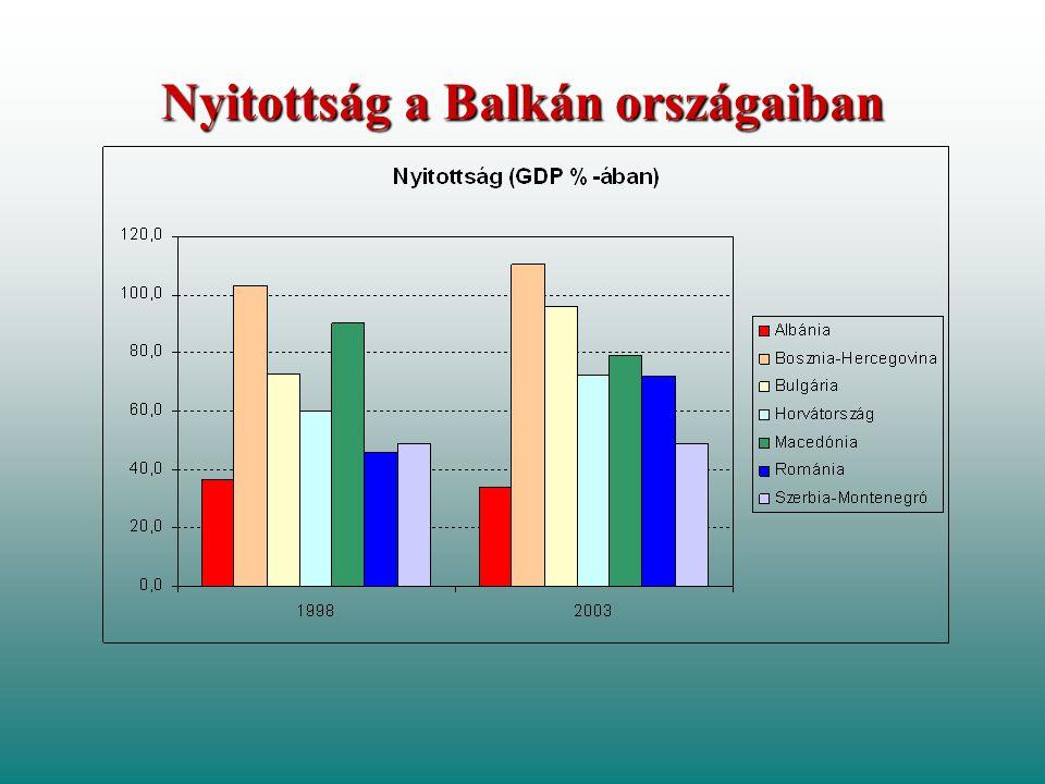 Nyitottság a Balkán országaiban