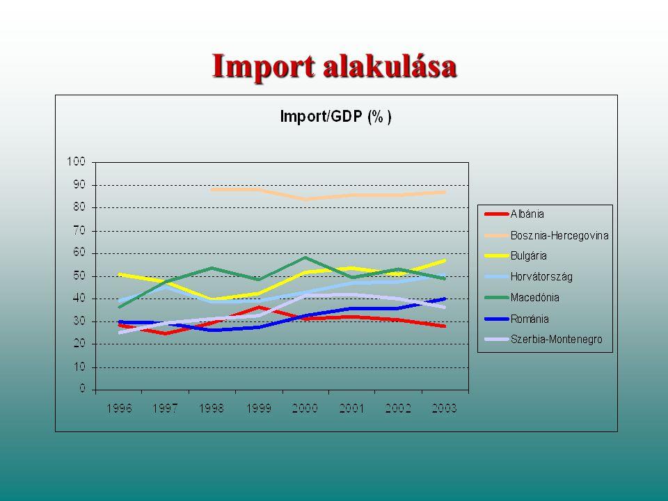 Import alakulása