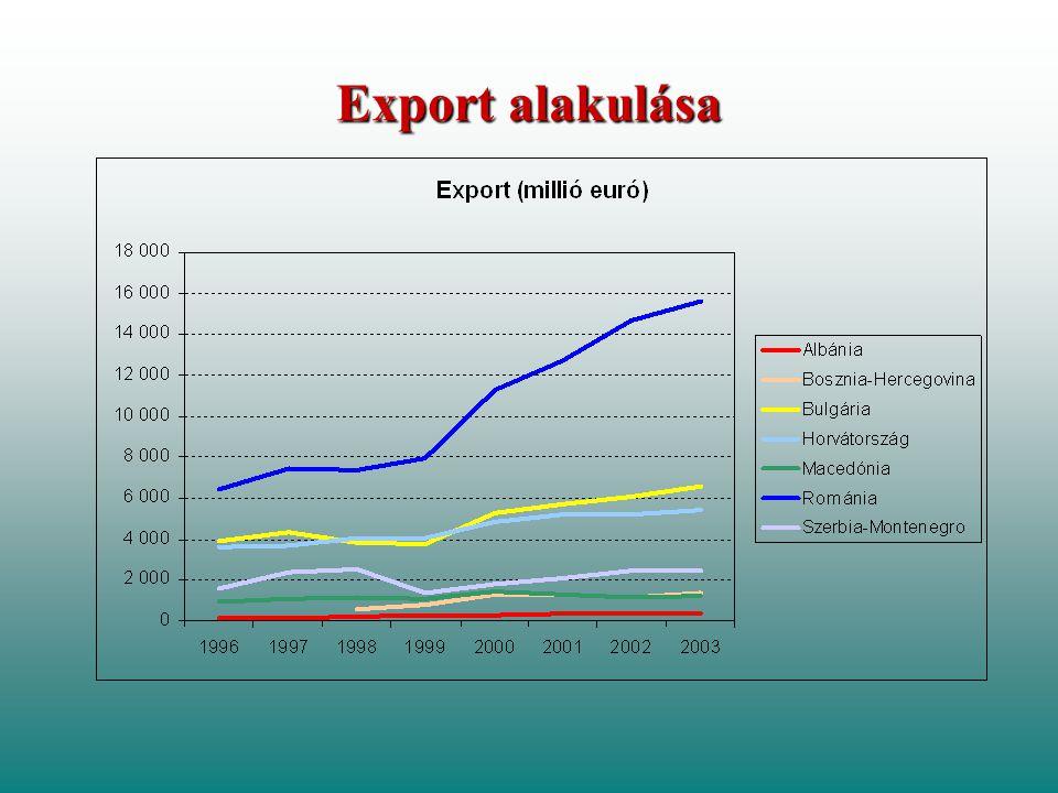 Export alakulása