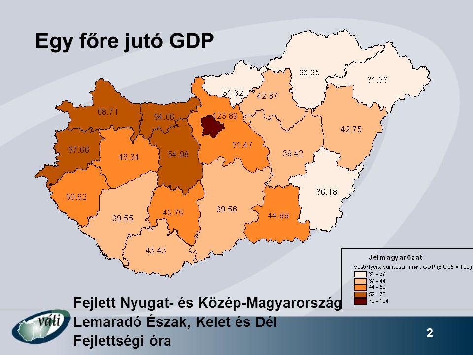 2 Egy főre jutó GDP Fejlett Nyugat- és Közép-Magyarország Lemaradó Észak, Kelet és Dél Fejlettségi óra