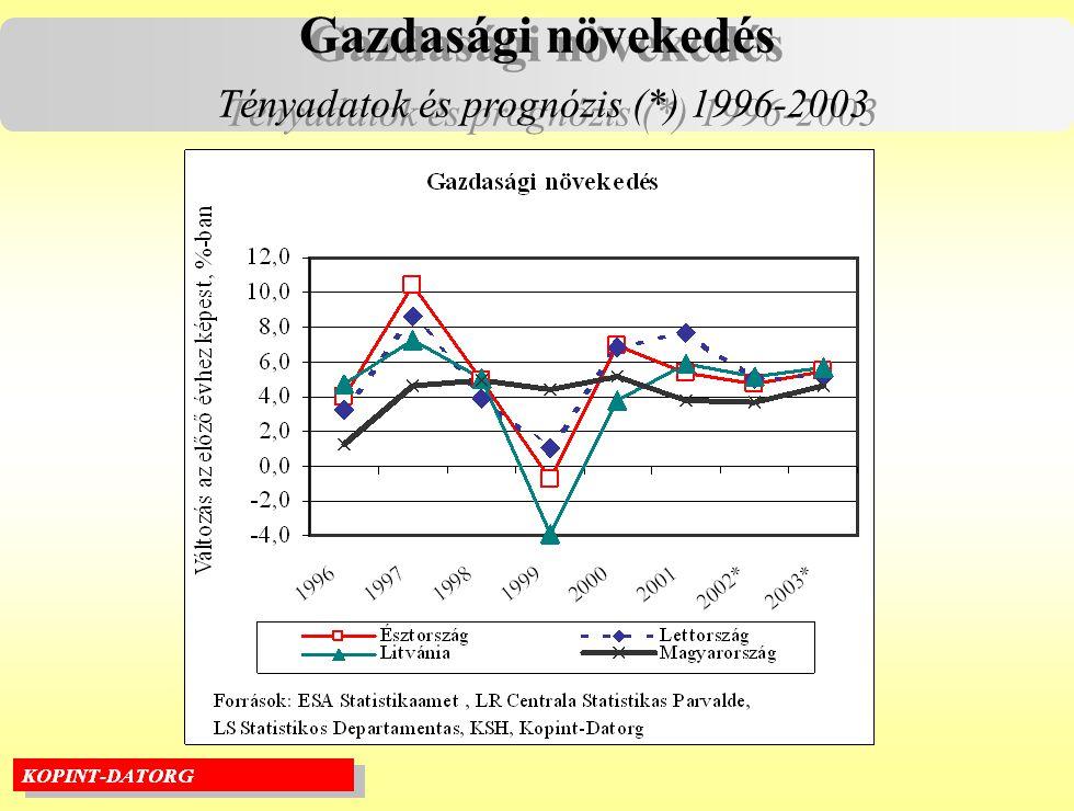 Gazdasági növekedés Tényadatok és prognózis (*) 1996-2003 Gazdasági növekedés Tényadatok és prognózis (*) 1996-2003