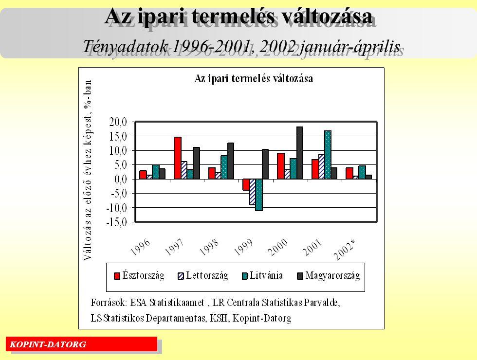 Az ipari termelés változása Tényadatok 1996-2001, 2002 január-április Az ipari termelés változása Tényadatok 1996-2001, 2002 január-április