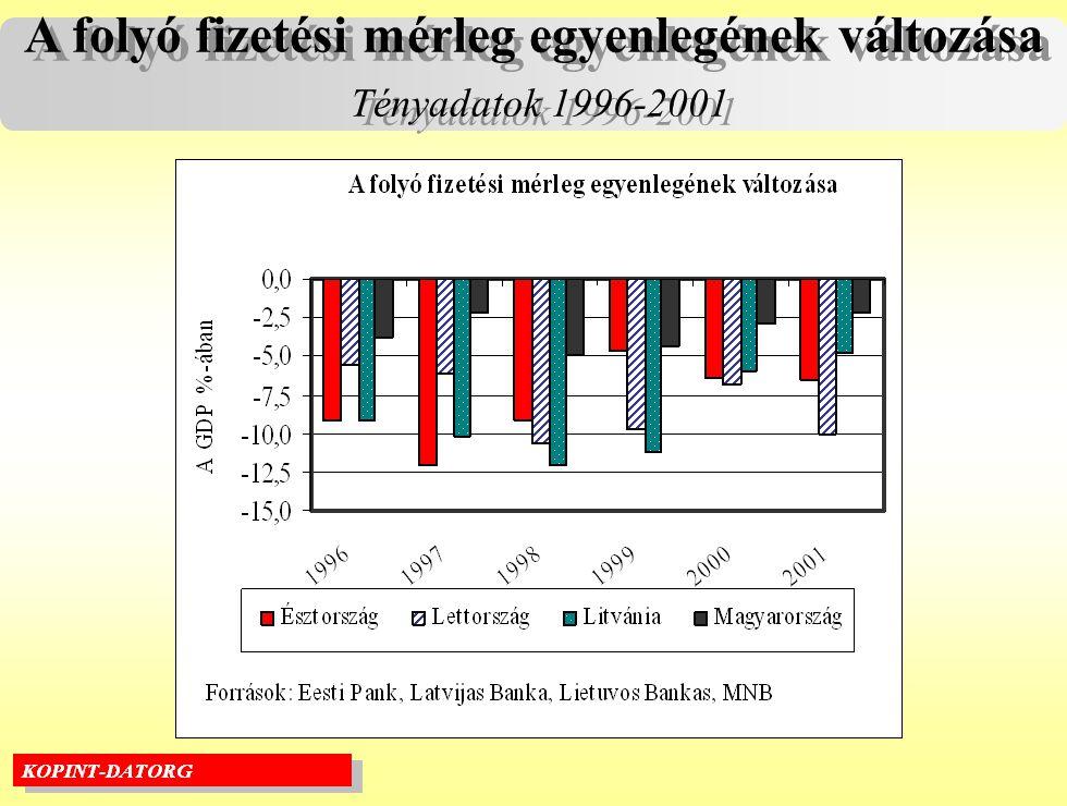 A folyó fizetési mérleg egyenlegének változása Tényadatok 1996-2001 A folyó fizetési mérleg egyenlegének változása Tényadatok 1996-2001