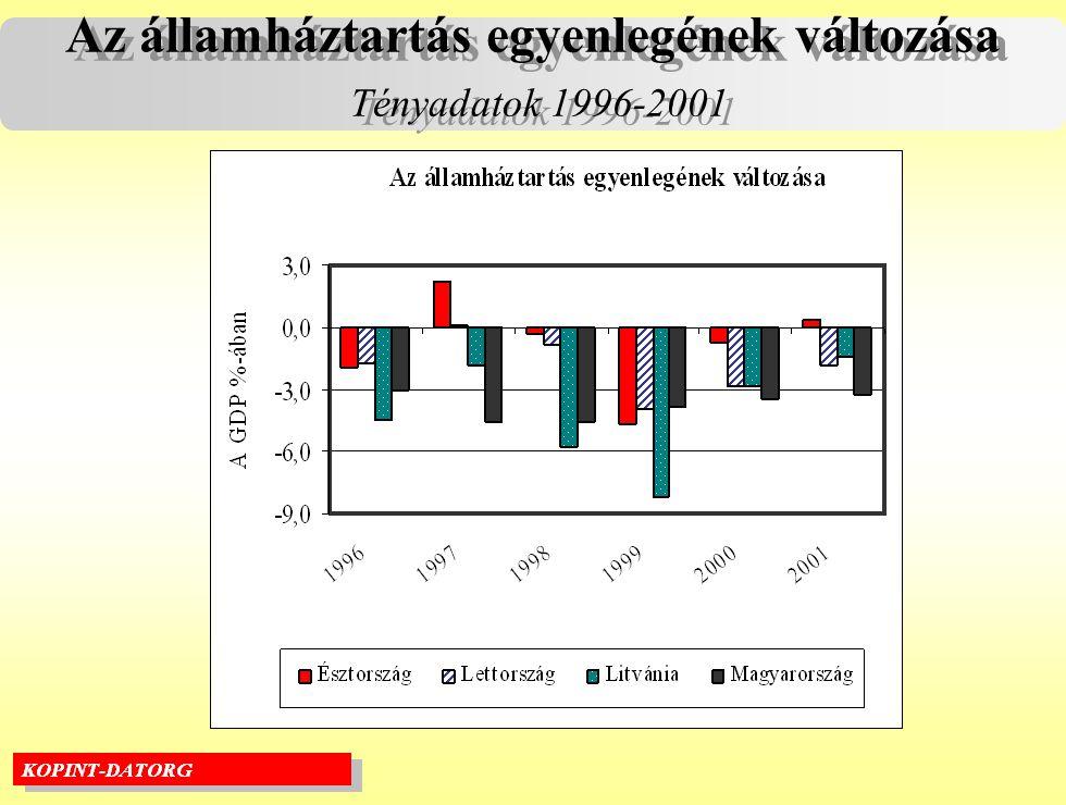 Az államháztartás egyenlegének változása Tényadatok 1996-2001 Az államháztartás egyenlegének változása Tényadatok 1996-2001