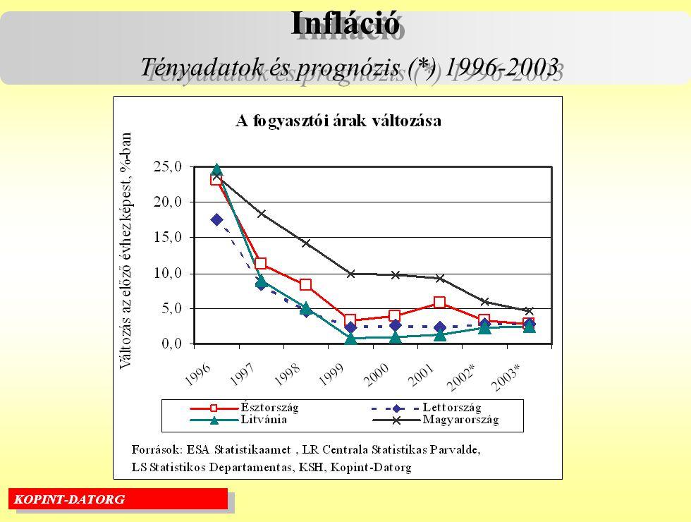 Infláció Tényadatok és prognózis (*) 1996-2003 Infláció Tényadatok és prognózis (*) 1996-2003