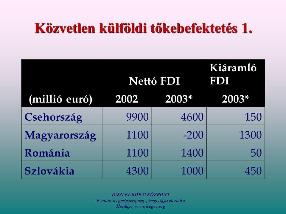 ICEG EURÓPAI KÖZPONT E-mail: icegec@iceg.org, icegec@axelero.hu Honlap: www.icegec.org Közvetlen külföldi tőkebefektetés 1.