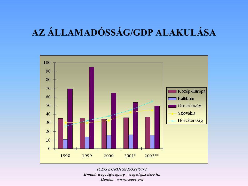 ICEG EURÓPAI KÖZPONT E-mail: icegec@iceg.org, icegec@axelero.hu Honlap: www.icegec.org AZ ÁLLAMADÓSSÁG/GDP ALAKULÁSA