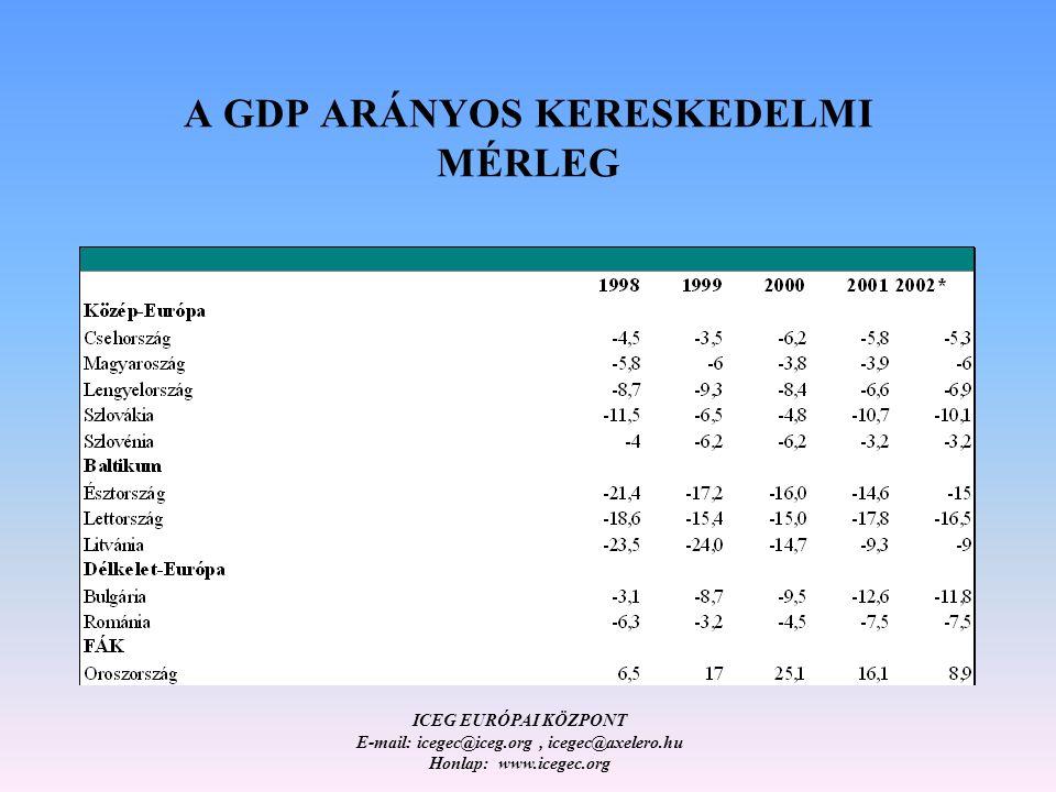 ICEG EURÓPAI KÖZPONT E-mail: icegec@iceg.org, icegec@axelero.hu Honlap: www.icegec.org A GDP ARÁNYOS KERESKEDELMI MÉRLEG
