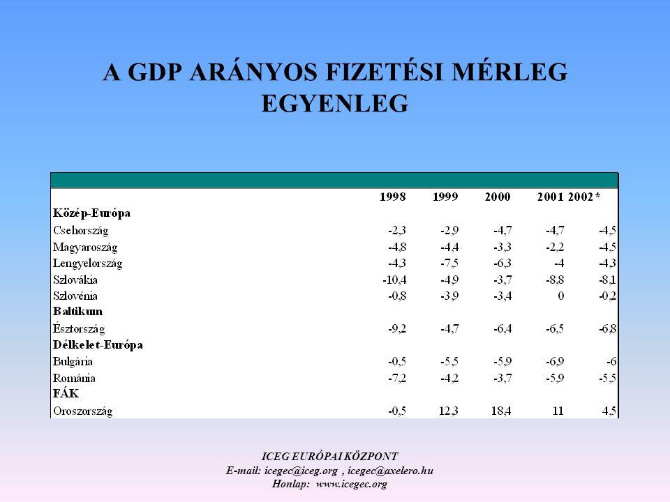 ICEG EURÓPAI KÖZPONT E-mail: icegec@iceg.org, icegec@axelero.hu Honlap: www.icegec.org A GDP ARÁNYOS FIZETÉSI MÉRLEG EGYENLEG