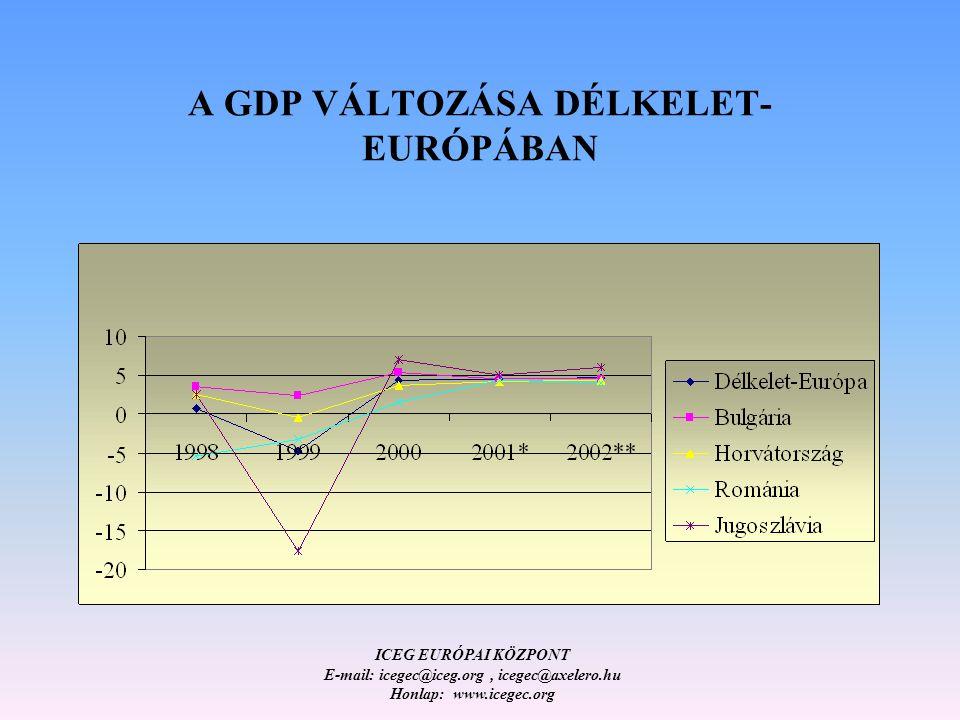 ICEG EURÓPAI KÖZPONT E-mail: icegec@iceg.org, icegec@axelero.hu Honlap: www.icegec.org A GDP VÁLTOZÁSA DÉLKELET- EURÓPÁBAN