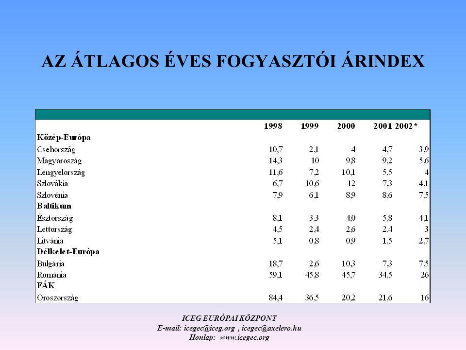 ICEG EURÓPAI KÖZPONT E-mail: icegec@iceg.org, icegec@axelero.hu Honlap: www.icegec.org AZ ÁTLAGOS ÉVES FOGYASZTÓI ÁRINDEX