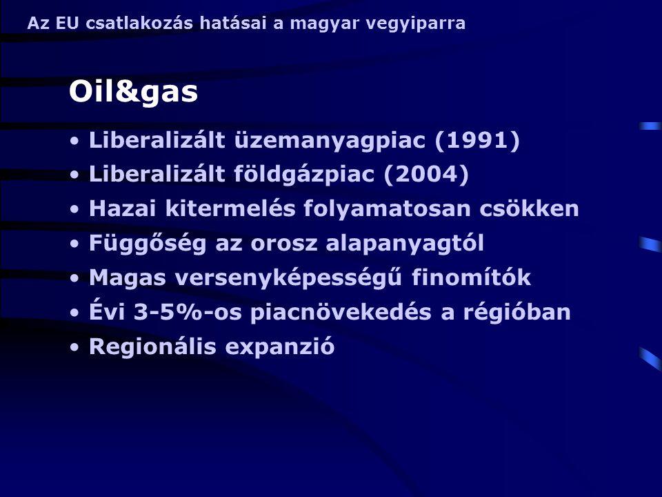 Az EU csatlakozás hatásai a magyar vegyiparra Oil&gas Liberalizált üzemanyagpiac (1991) Liberalizált földgázpiac (2004) Hazai kitermelés folyamatosan