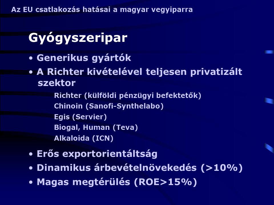 Az EU csatlakozás hatásai a magyar vegyiparra Gyógyszeripar Generikus gyártók A Richter kivételével teljesen privatizált szektor Richter (külföldi pén