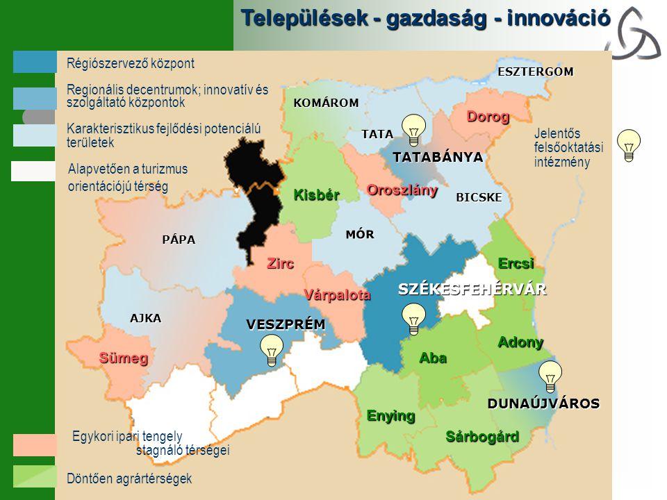 VESZPRÉM DUNAÚJVÁROS TATABÁNYA SZÉKESFEHÉRVÁR AJKA PÁPA MÓR BICSKE KOMÁROM ESZTERGOM TATA Települések - gazdaság - innováció Zirc Várpalota Sümeg Oroszlány Dorog Kisbér Enying Sárbogárd Adony Aba Ercsi Régiószervező központ Karakterisztikus fejlődési potenciálú területek Regionális decentrumok; innovatív és szolgáltató központok Egykori ipari tengely stagnáló térségei Döntően agrártérségek Alapvetően a turizmus orientációjú térség Jelentős felsőoktatási intézmény