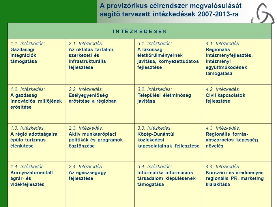 I N T É Z K E D É S E K 1.1. Intézkedés: Gazdasági integrációk támogatása 2.1. Intézkedés: Az oktatás tartalmi, szerkezeti és infrastrukturális fejles