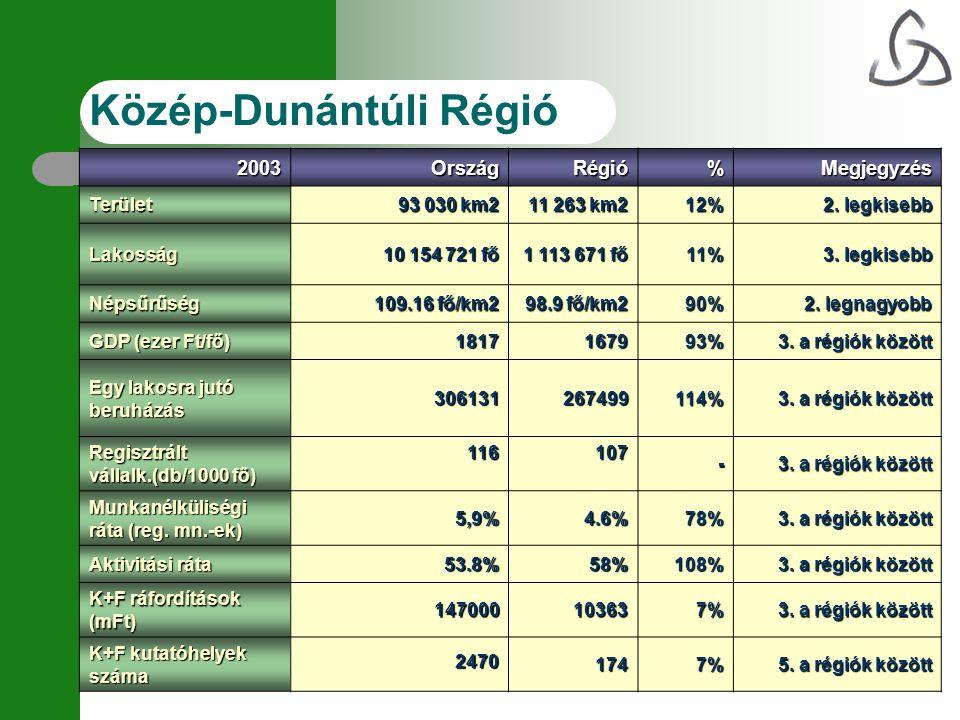 Közép-Dunántúli Régió 2003OrszágRégió%Megjegyzés Terület 93 030 km2 11 263 km2 12% 2. legkisebb Lakosság 10 154 721 fő 1 113 671 fő 11% 3. legkisebb N