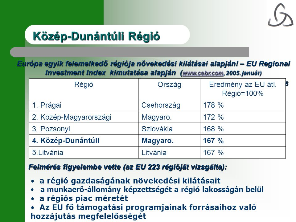 Európa egyik felemelkedő régiója növekedési kilátásai alapján! – EU Regional Investment Index kimutatása alapján ( www.cebr.com, 2005. január) www.ceb