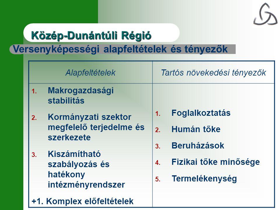 Közép-DunántúliRégió Közép-Dunántúli Régió AlapfeltételekTartós növekedési tényezők 1. Makrogazdasági stabilitás 2. Kormányzati szektor megfelelő terj
