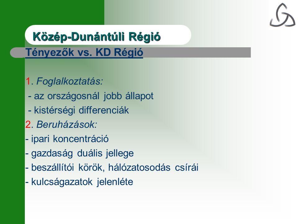 Közép-DunántúliRégió Közép-Dunántúli Régió Tényezők vs. KD Régió 1. Foglalkoztatás: - az országosnál jobb állapot - kistérségi differenciák 2. Beruház