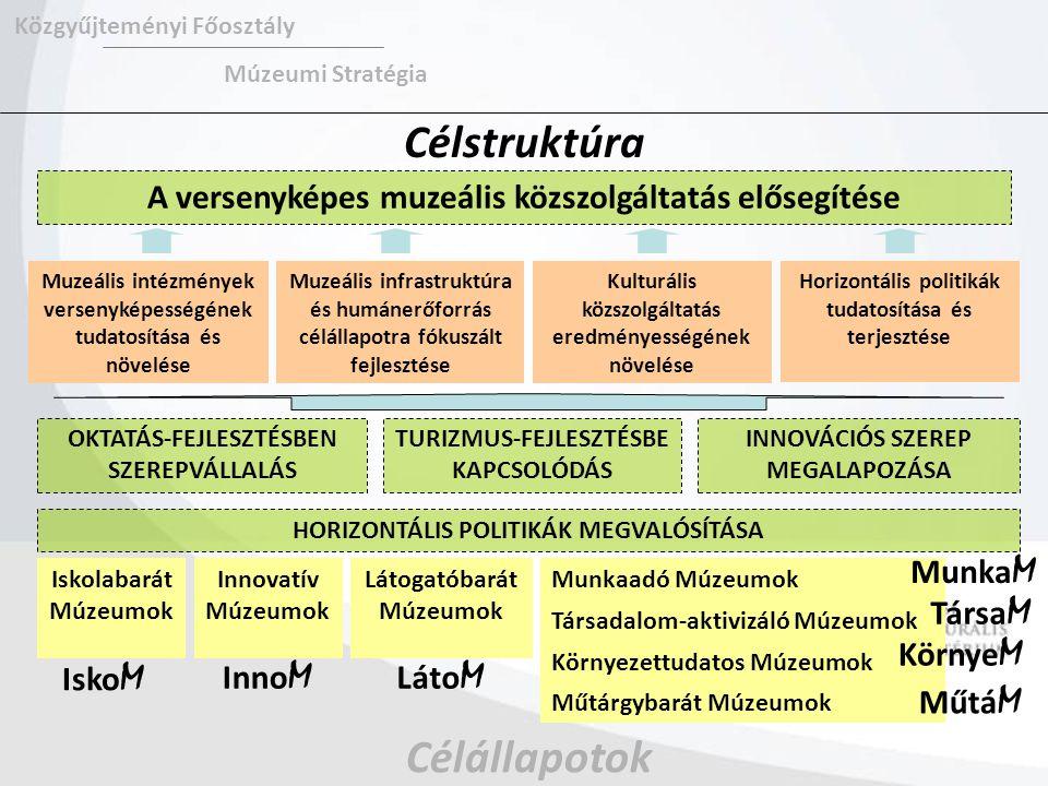 Célstruktúra OKTATÁS-FEJLESZTÉSBEN SZEREPVÁLLALÁS A versenyképes muzeális közszolgáltatás elősegítése Muzeális intézmények versenyképességének tudatosítása és növelése Közgyűjteményi Főosztály Múzeumi Stratégia Muzeális infrastruktúra és humánerőforrás célállapotra fókuszált fejlesztése Kulturális közszolgáltatás eredményességének növelése Horizontális politikák tudatosítása és terjesztése TURIZMUS-FEJLESZTÉSBE KAPCSOLÓDÁS INNOVÁCIÓS SZEREP MEGALAPOZÁSA HORIZONTÁLIS POLITIKÁK MEGVALÓSÍTÁSA Célállapotok Iskolabarát Múzeumok Isko M Innovatív Múzeumok Inno M Látogatóbarát Múzeumok Láto M Munkaadó Múzeumok Társadalom-aktivizáló Múzeumok Munka M Környezettudatos Múzeumok Műtárgybarát Múzeumok Társa M Műtá M Környe M