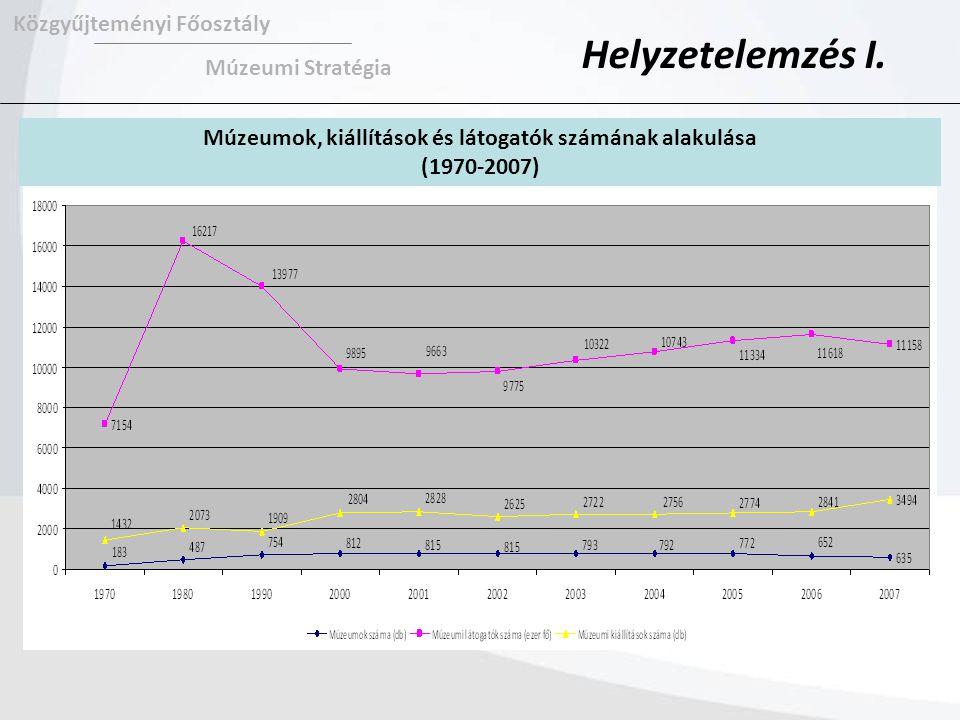 Közgyűjteményi Főosztály Múzeumi Stratégia Helyzetelemzés I. Múzeumok, kiállítások és látogatók számának alakulása (1970-2007)
