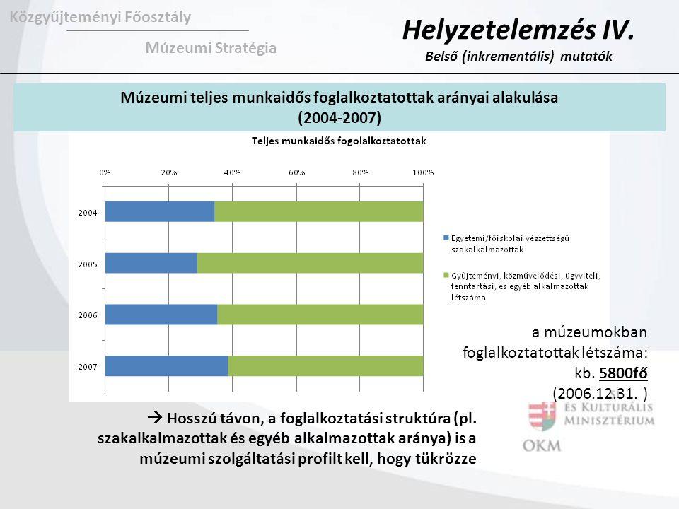 Múzeumi teljes munkaidős foglalkoztatottak arányai alakulása (2004-2007) Közgyűjteményi Főosztály Múzeumi Stratégia  Hosszú távon, a foglalkoztatási struktúra (pl.