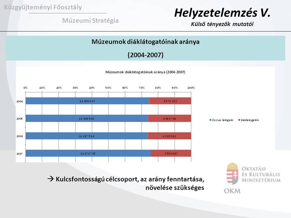 Múzeumok diáklátogatóinak aránya (2004-2007) Közgyűjteményi Főosztály Múzeumi Stratégia  Kulcsfontosságú célcsoport, az arány fenntartása, növelése szükséges Helyzetelemzés V.