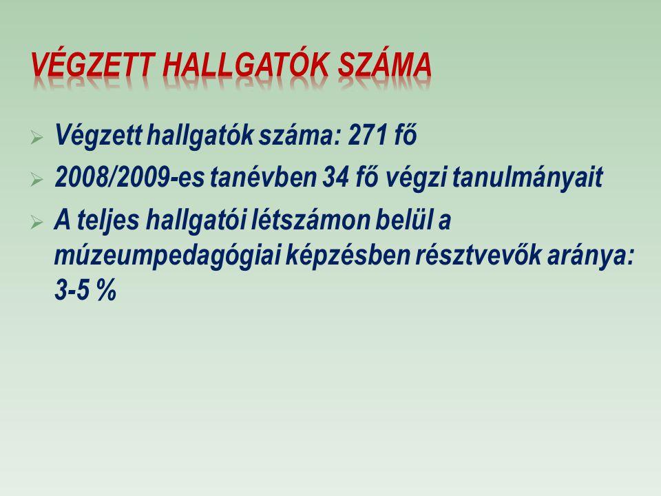  Végzett hallgatók száma: 271 fő  2008/2009-es tanévben 34 fő végzi tanulmányait  A teljes hallgatói létszámon belül a múzeumpedagógiai képzésben r