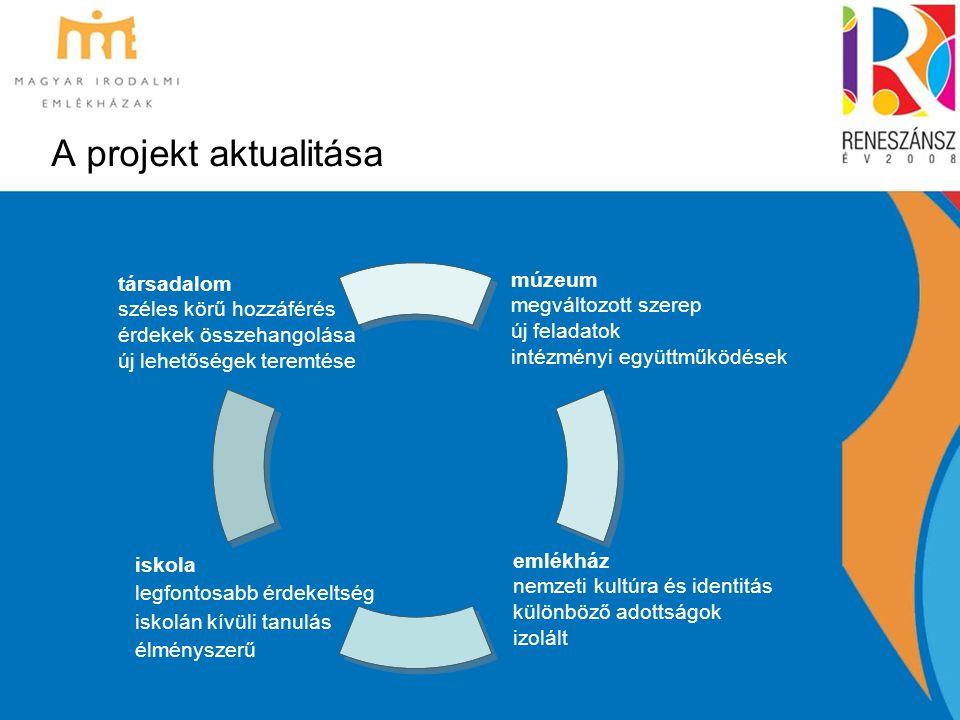 A projekt elemei -Új kiállítások -Felújított kiállítások -Módszertani foglalkoztatók -Infrastruktúra fejlesztés -Épületfelújítás (5) -Restaurálás (2) -Műhelymunka -Rendezvények
