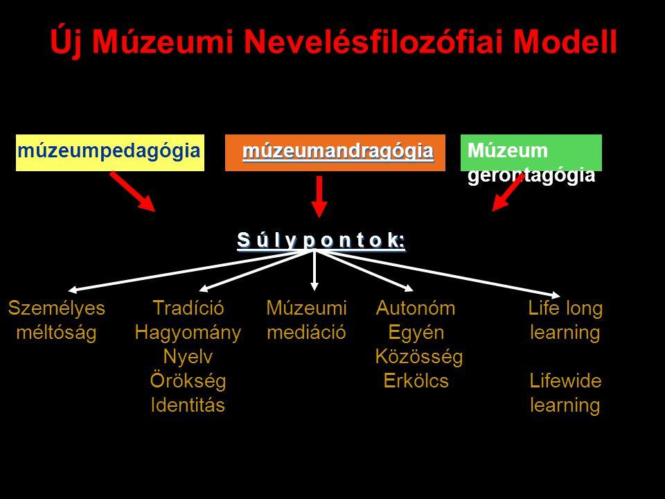 Új Múzeumi Nevelésfilozófiai Modell múzeumpedagógiamúzeumandragógiaMúzeum gerontagógia S ú l y p o n t o k: Személyes méltóság Tradíció Hagyomány Nyel