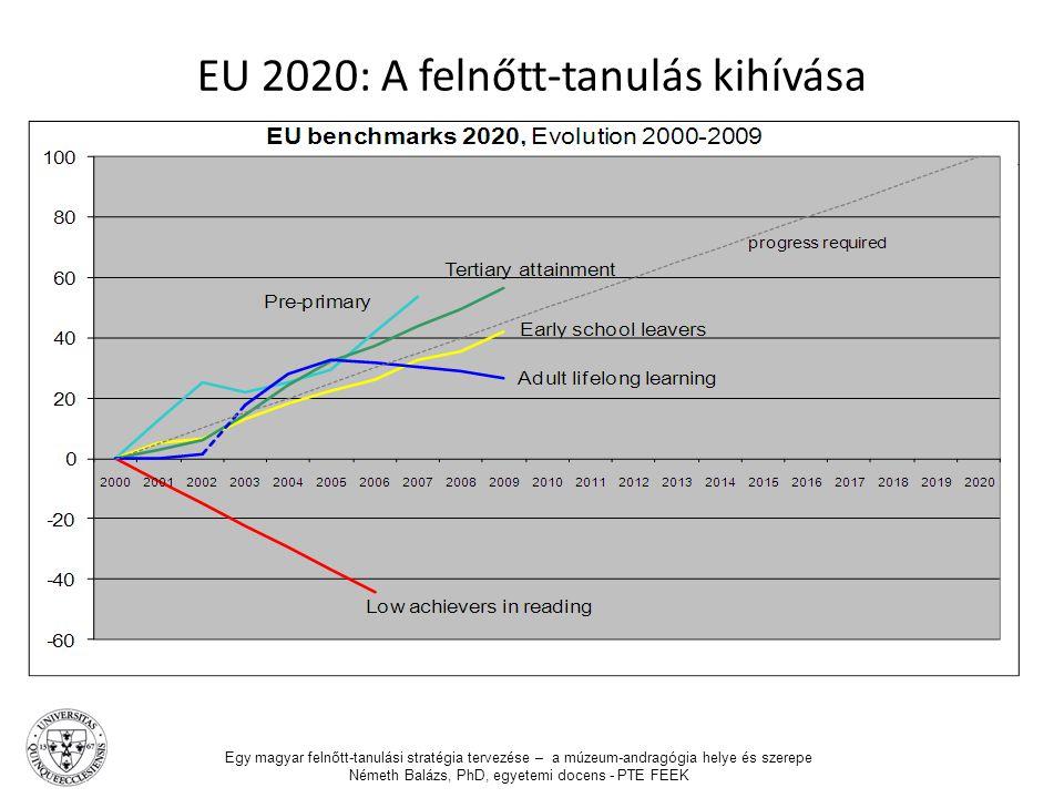 EU 2020: A felnőtt-tanulás kihívása Egy magyar felnőtt-tanulási stratégia tervezése – a múzeum-andragógia helye és szerepe Németh Balázs, PhD, egyetem