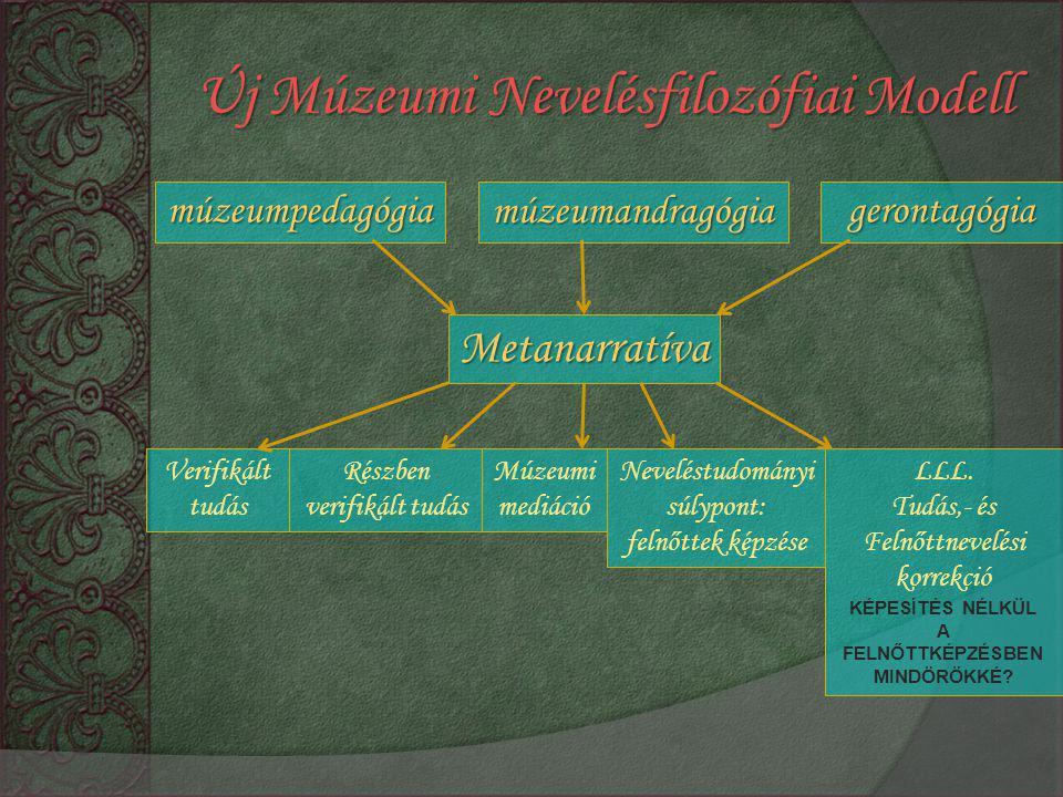 múzeumpedagógiamúzeumandragógiagerontagógia Metanarratíva Verifikált tudás Részben verifikált tudás Múzeumi mediáció Neveléstudományi súlypont: felnőttek képzése LLL.