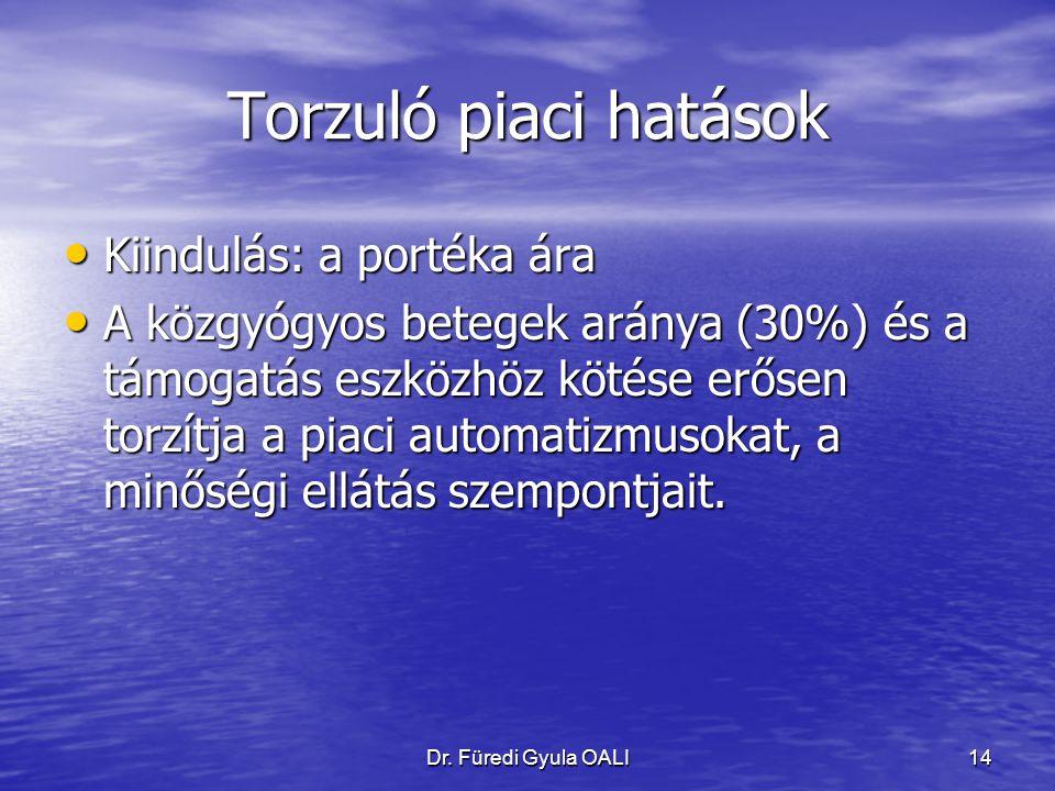 Dr. Füredi Gyula OALI14 Torzuló piaci hatások Kiindulás: a portéka ára Kiindulás: a portéka ára A közgyógyos betegek aránya (30%) és a támogatás eszkö
