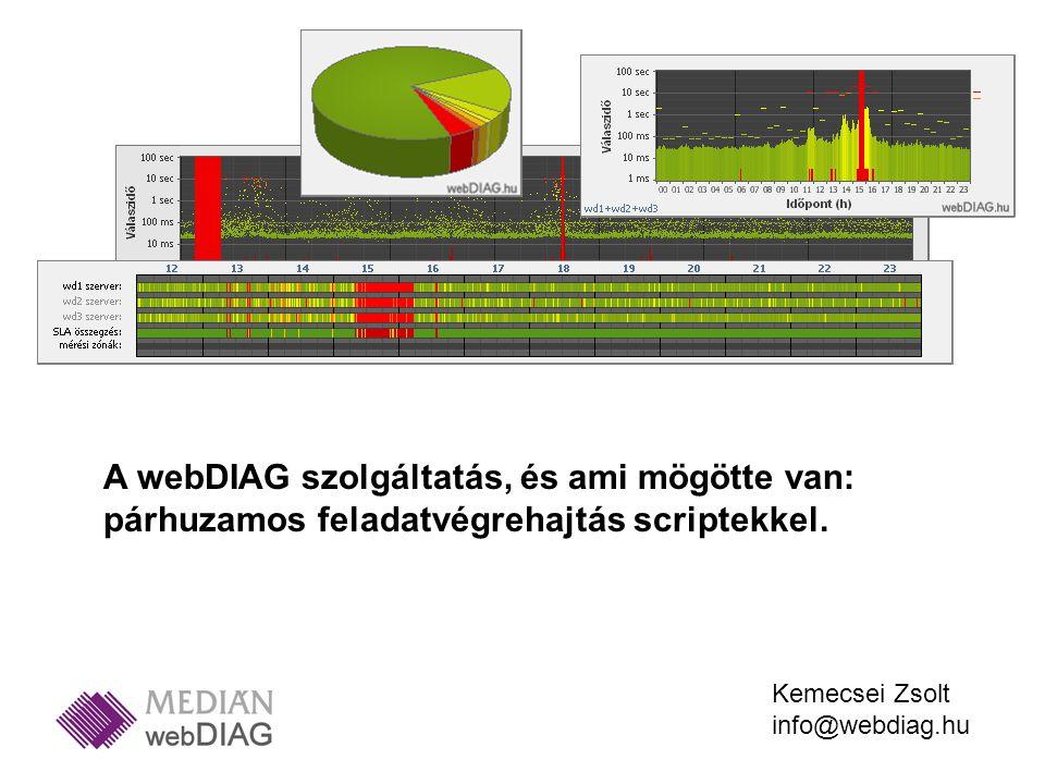 A webDIAG szolgáltatás, és ami mögötte van: párhuzamos feladatvégrehajtás scriptekkel. Kemecsei Zsolt info@webdiag.hu
